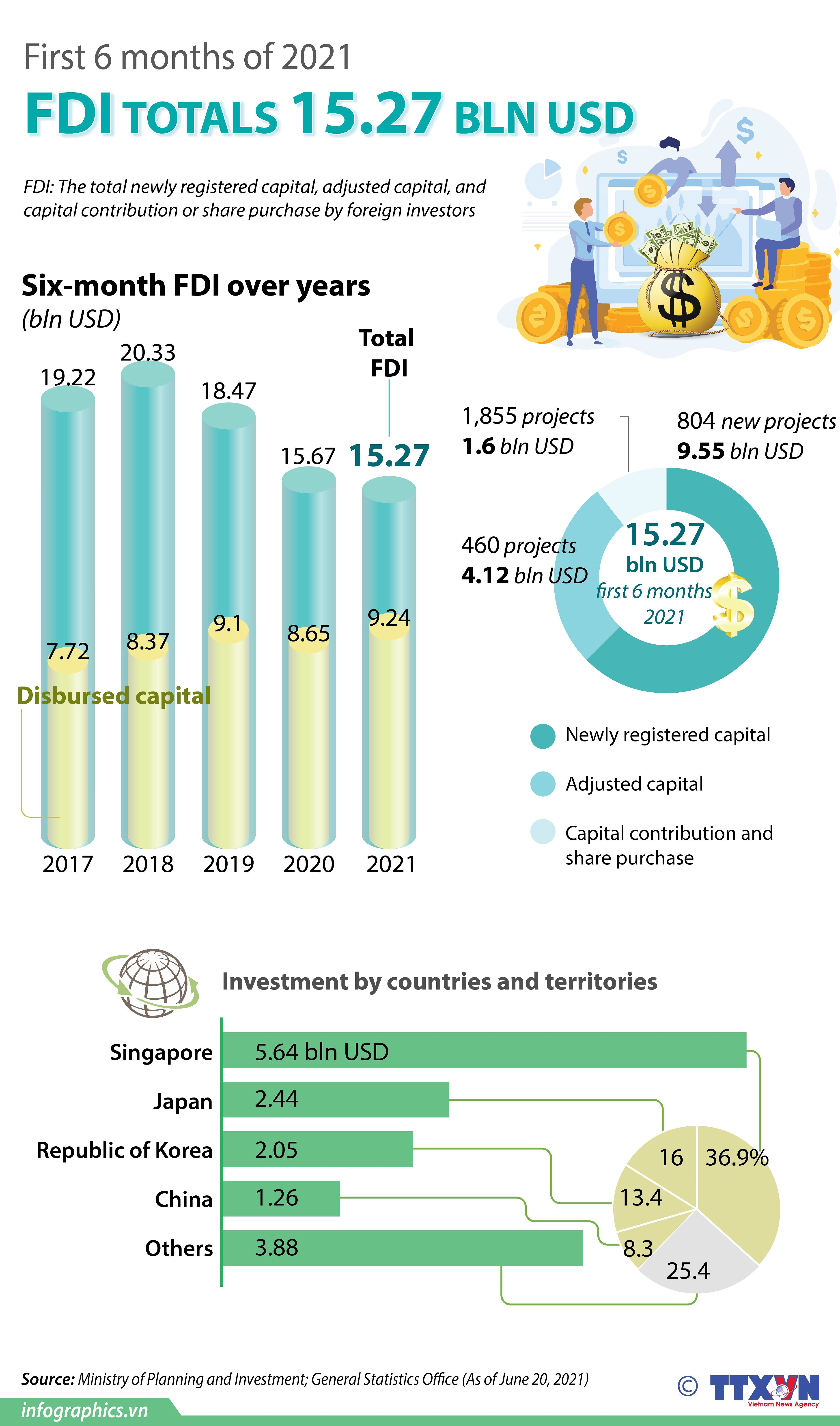 Vietnam attracts over 15 billion USD of FDI in six months hinh anh 1