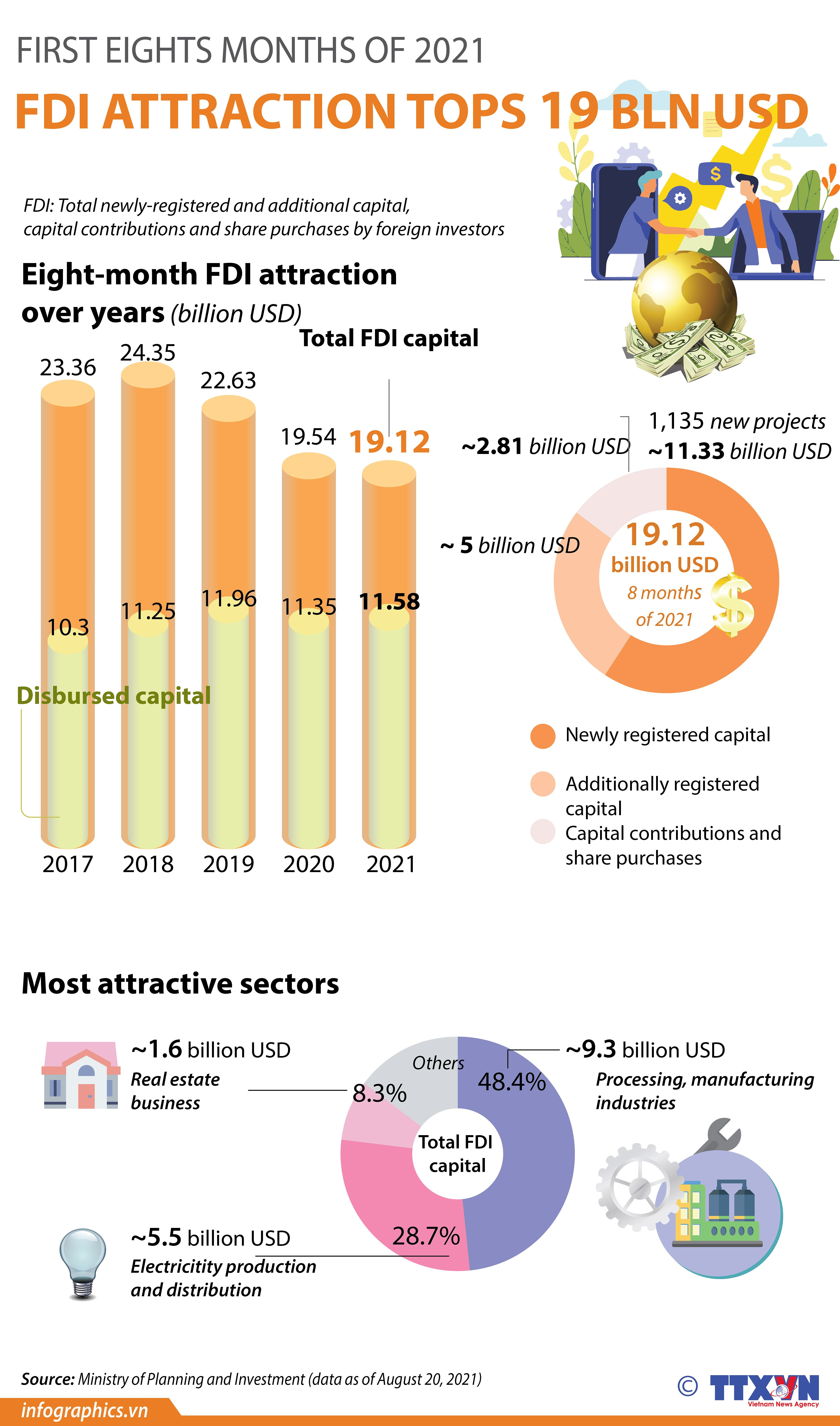 FDI attraction in eight months tops 19 billion USD hinh anh 1