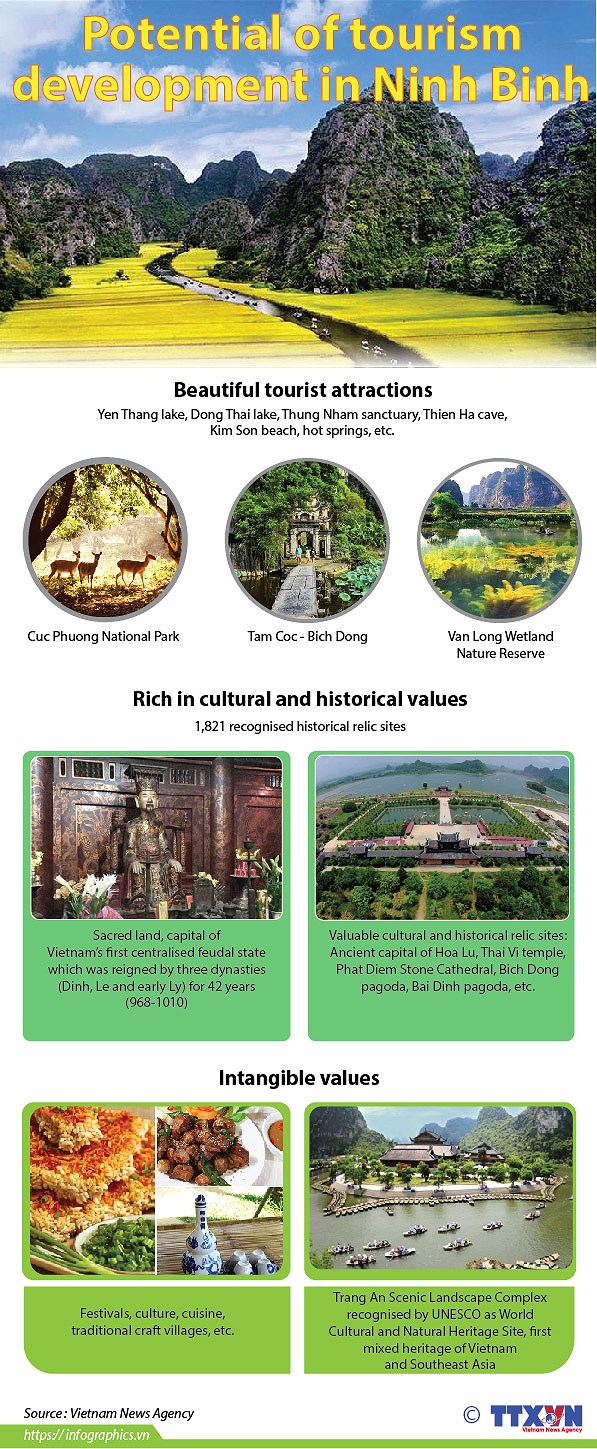 Potential of tourism development in Ninh Binh hinh anh 1