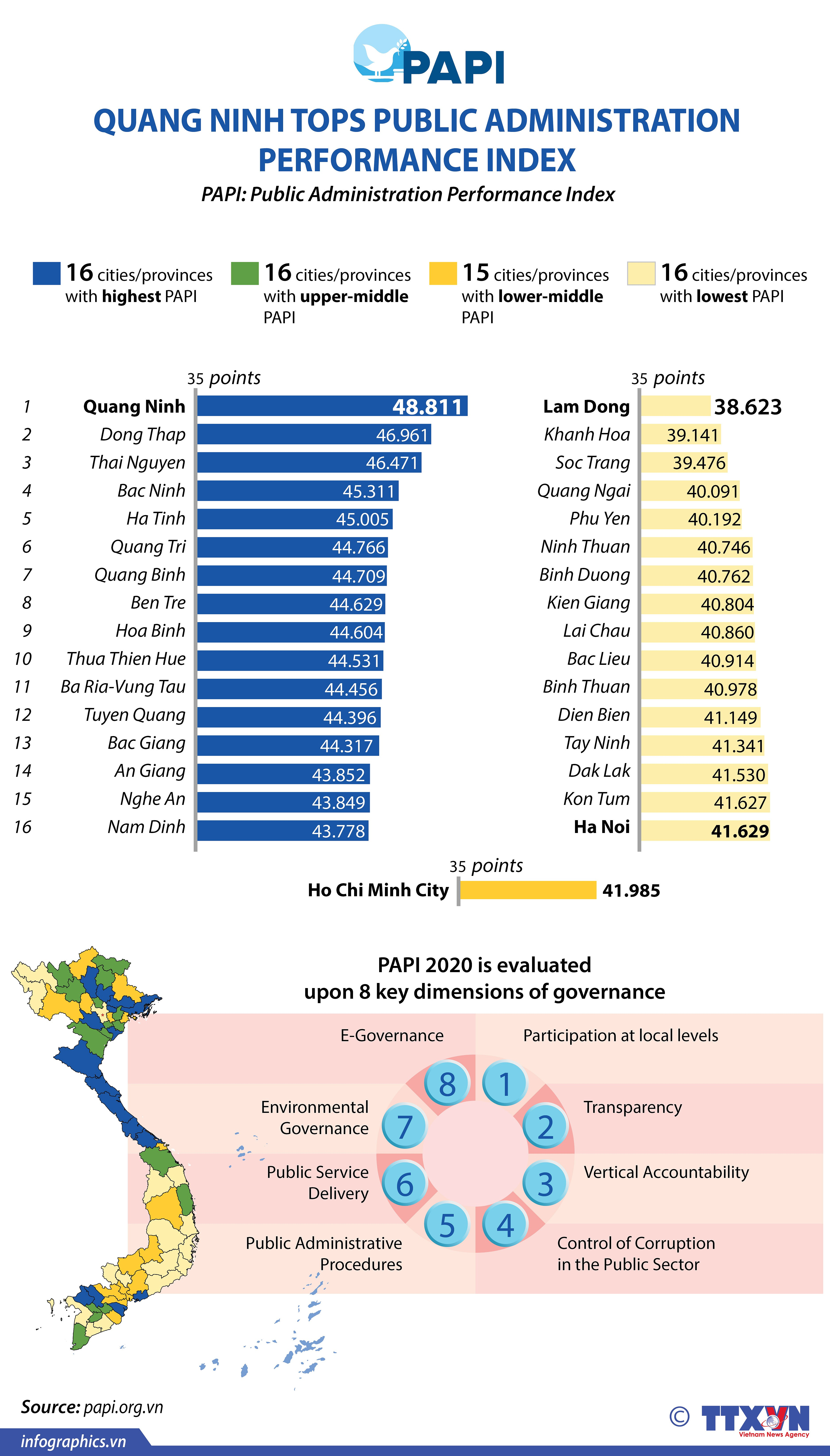Quang Ninh tops public administration performance index hinh anh 1