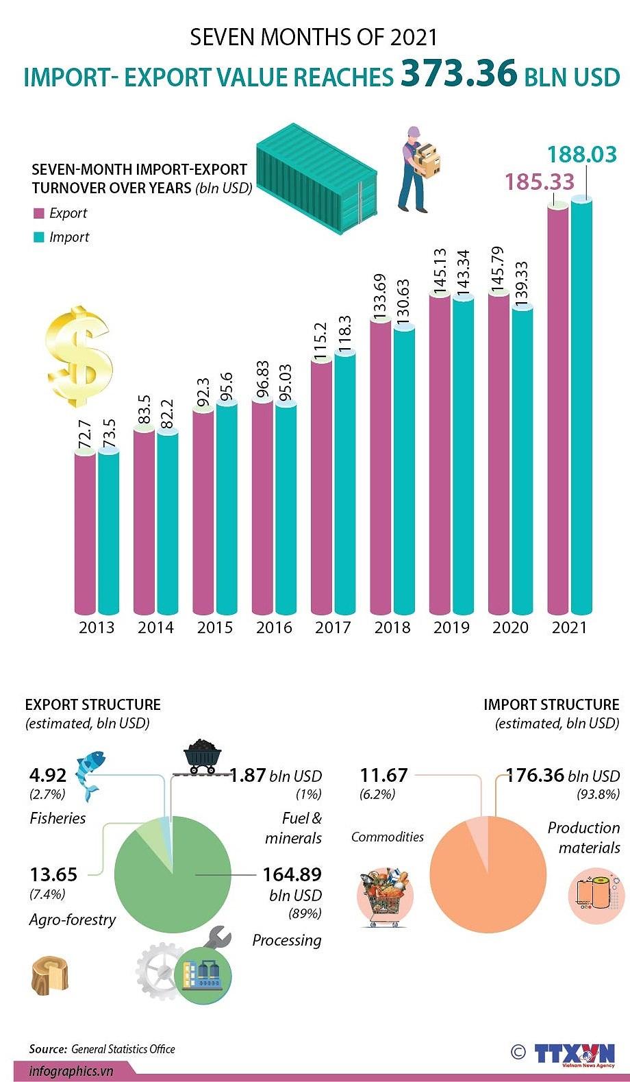 Import-export value tops 373 billion USD hinh anh 1