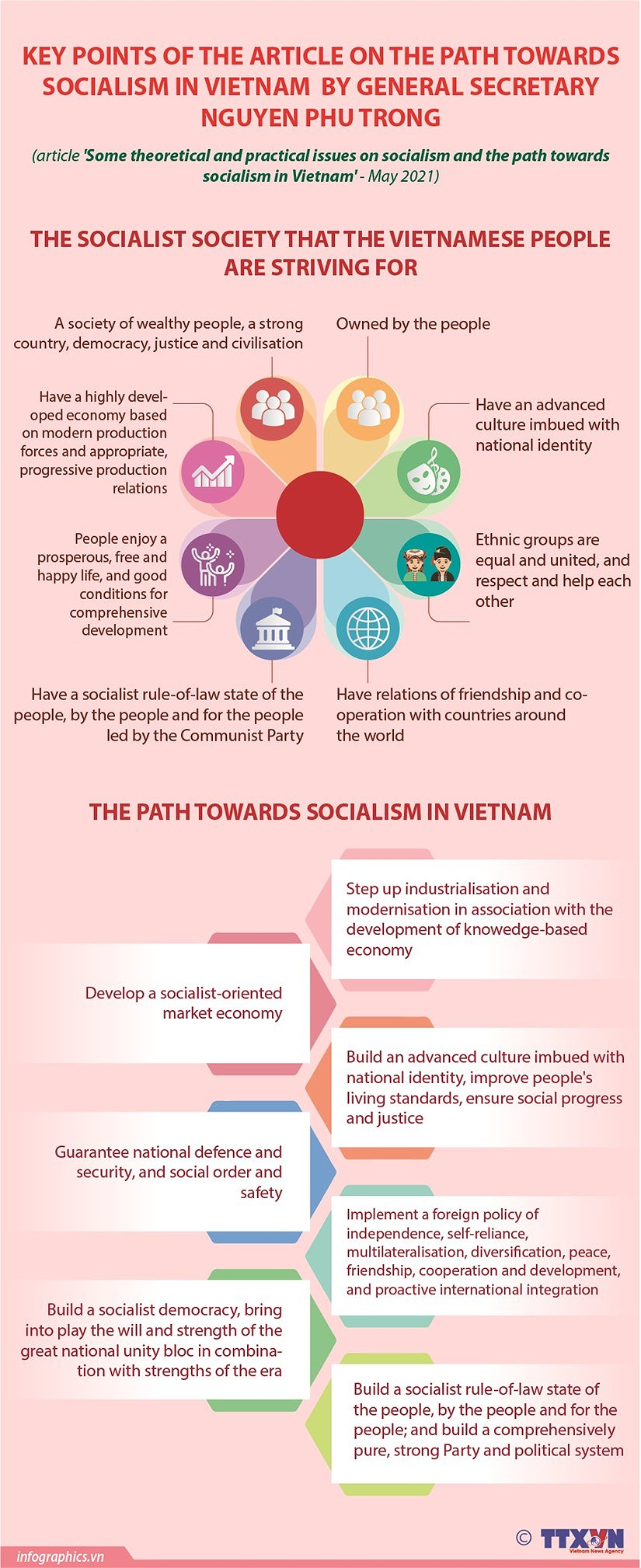 Some theoretical and practical issues on socialism and the path towards socialism in Vietnam hinh anh 4