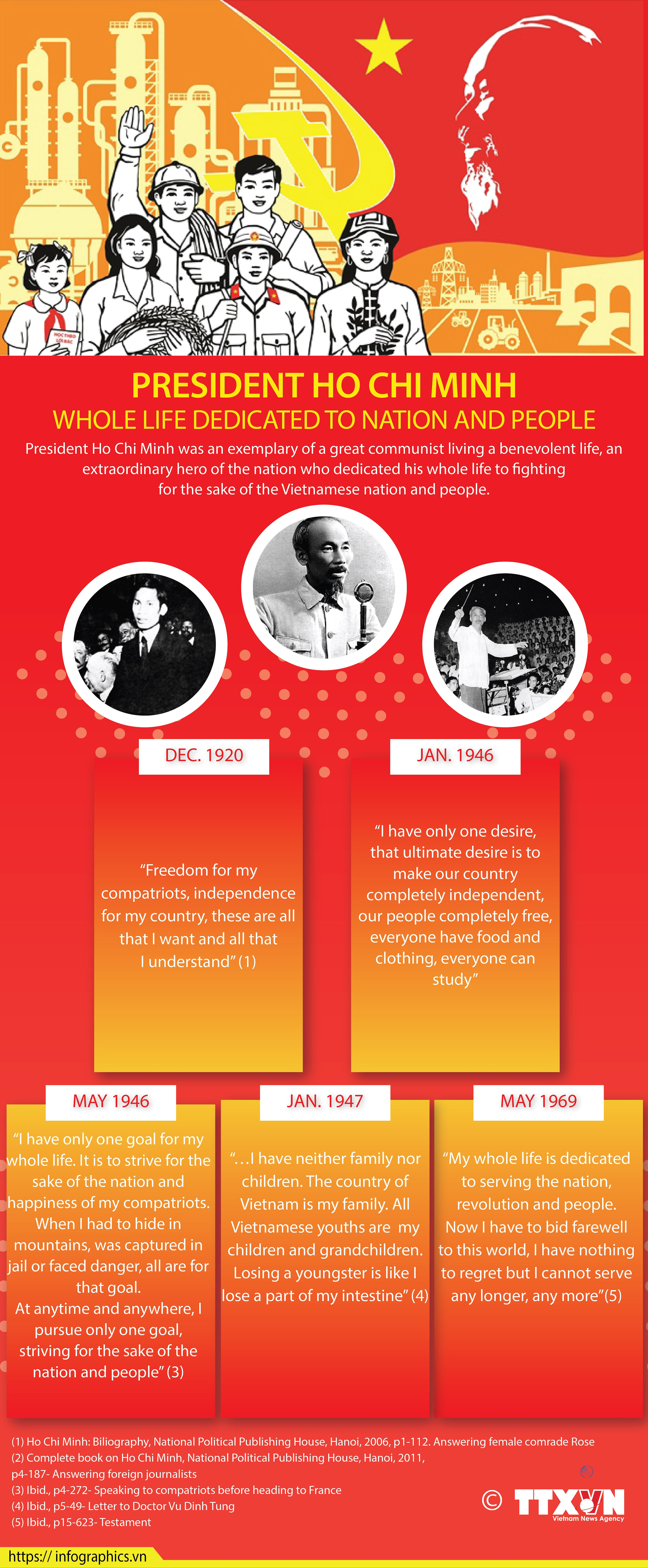 A look back at Ho Chi Minh's journey seeking a path to national liberation hinh anh 6