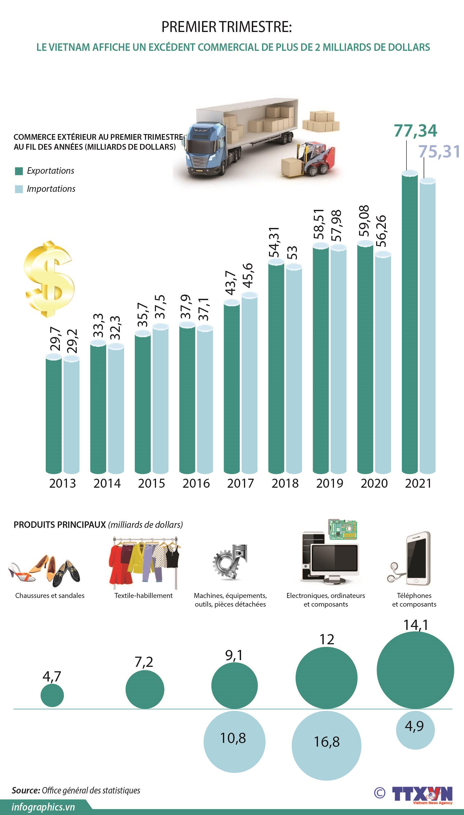 Premier trimestre: le Vietnam affiche un excedent commercial de plus de 2 milliards de dollars hinh anh 1