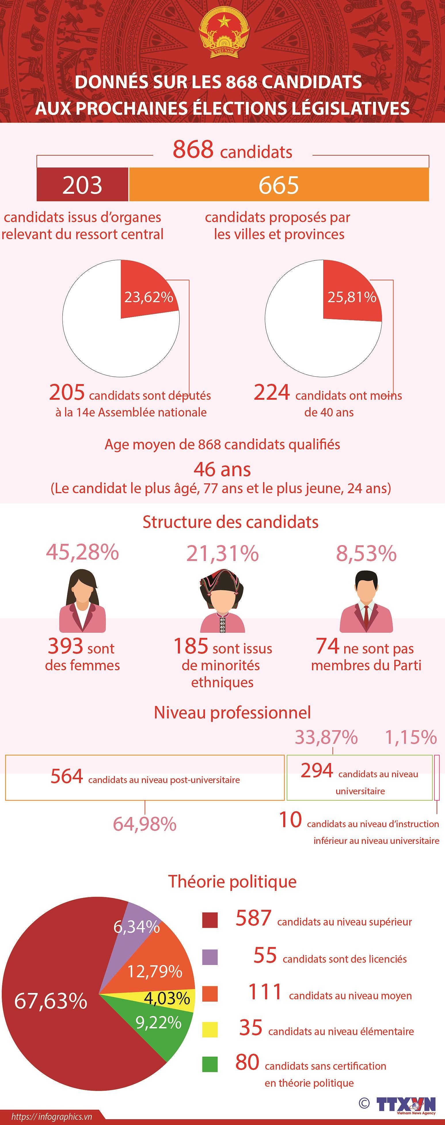 Donnees sur les 868 candidats aux prochaines elections legislatives hinh anh 1