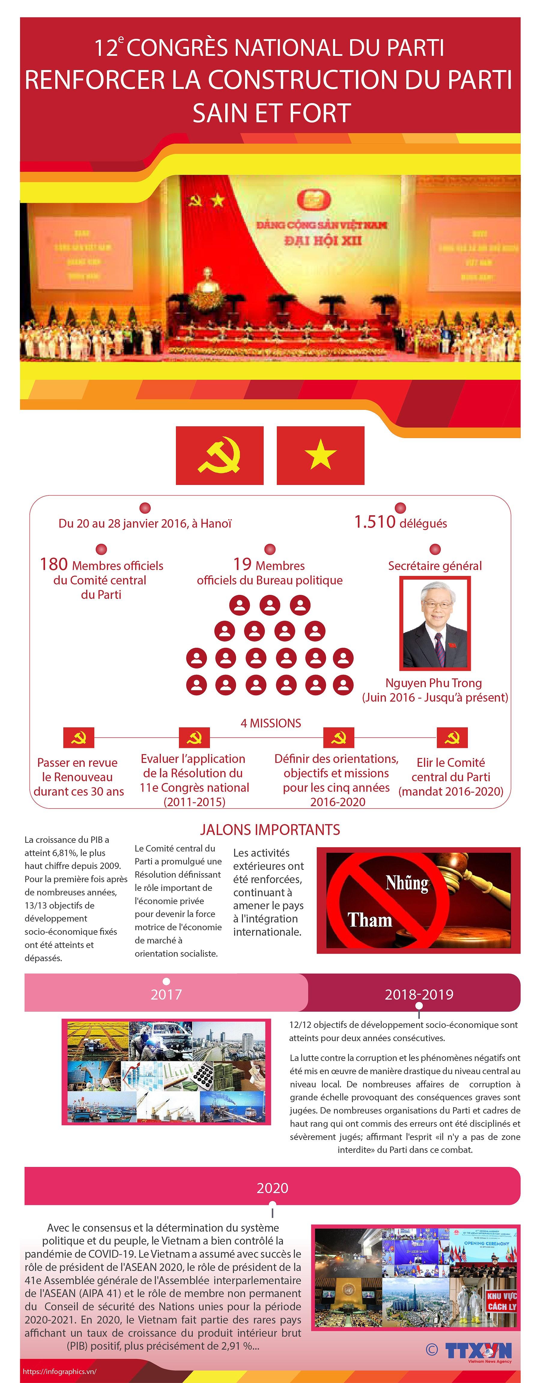 12e Congres national du Parti: renforcer la construction du Parti sain et fort hinh anh 1