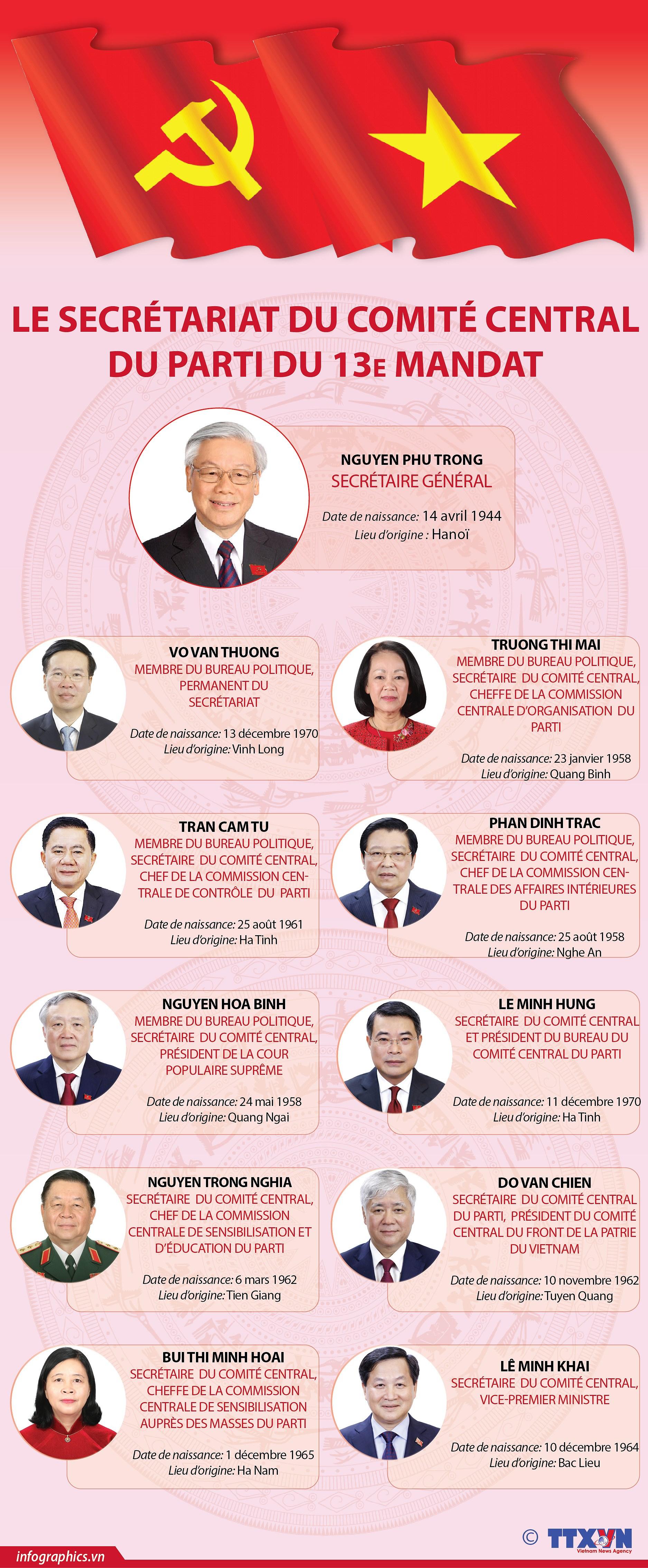 Le secretariat du Comite central du Parti du 13e mandat hinh anh 1