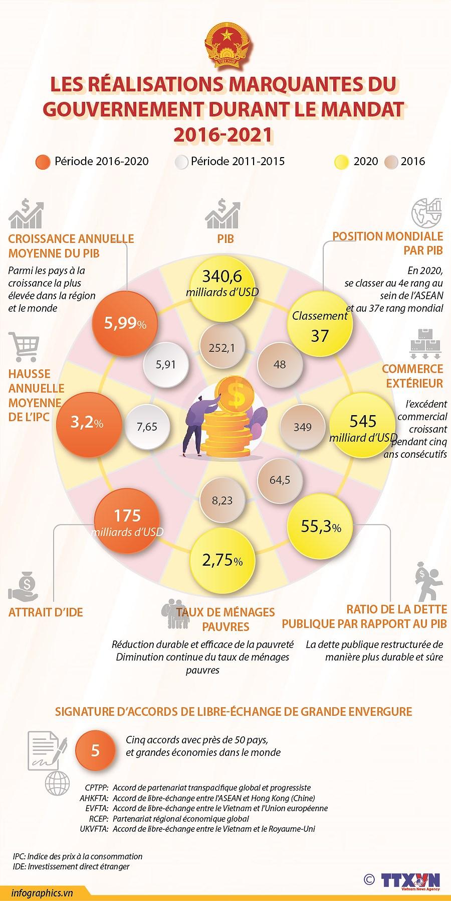 Les realisations marquantes du gouvernement durant le mandat 2016-2021 hinh anh 1