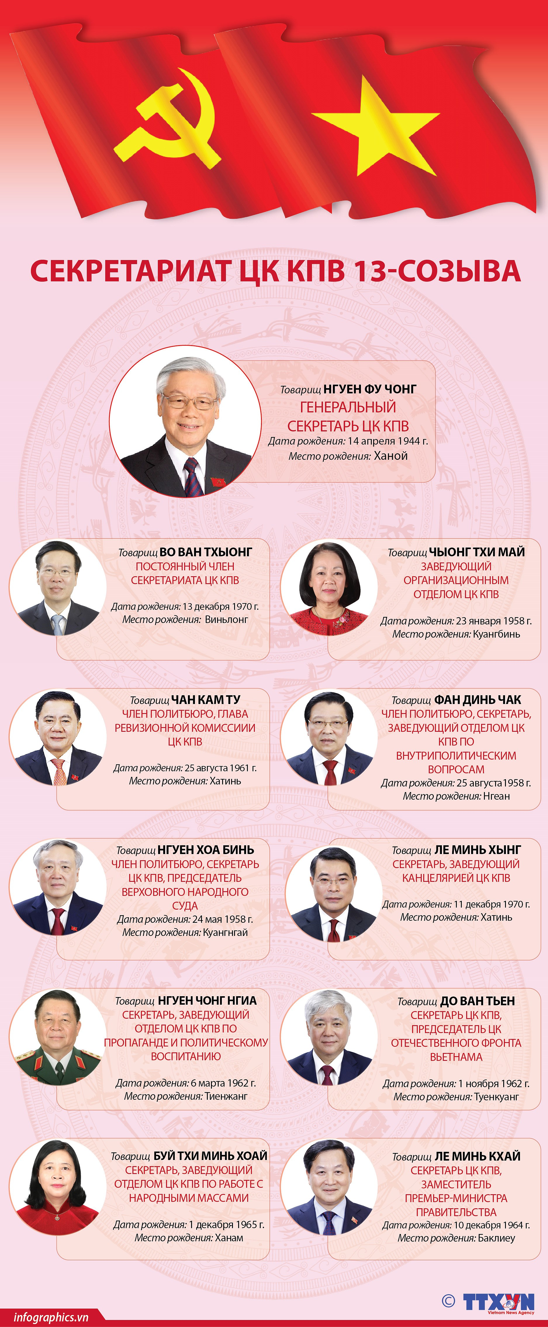 Секретариат ЦК КПВ 13-го созыва hinh anh 1