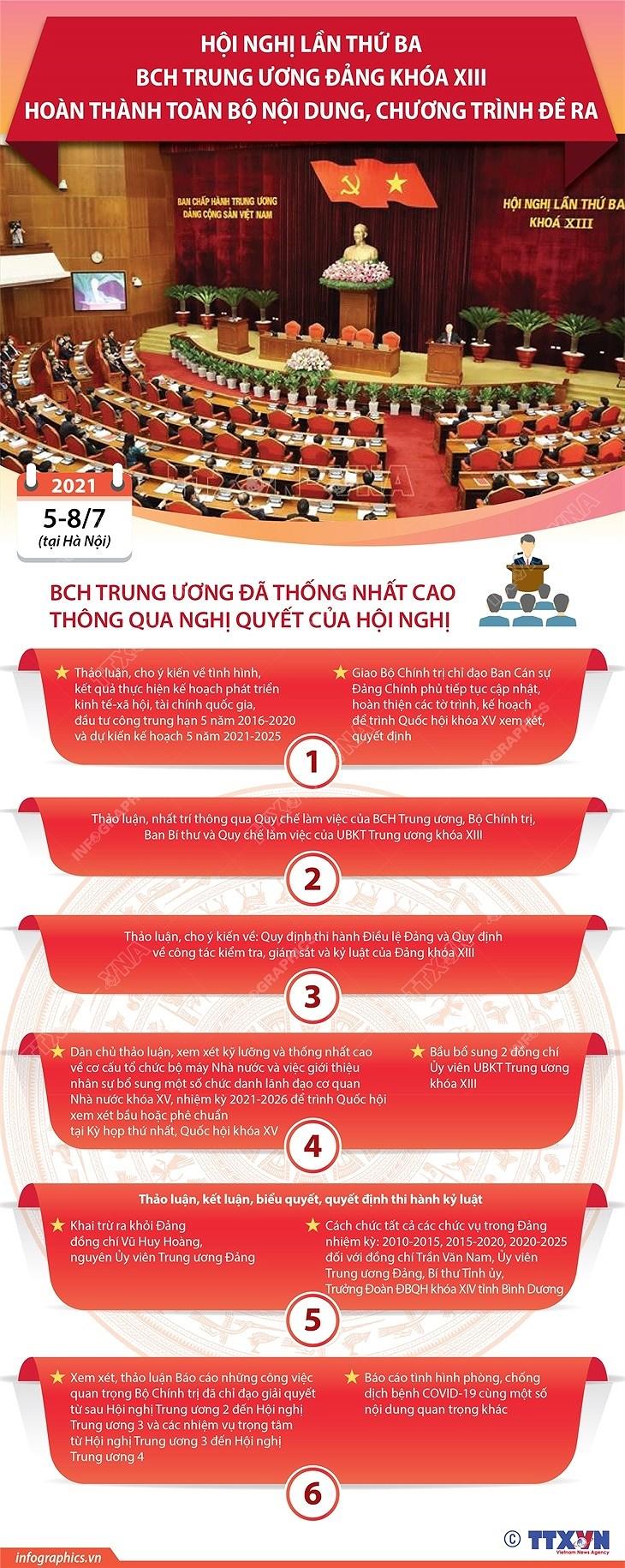 [Infographics] Hoi nghi TW 3 hoan thanh toan bo chuong trinh de ra hinh anh 1