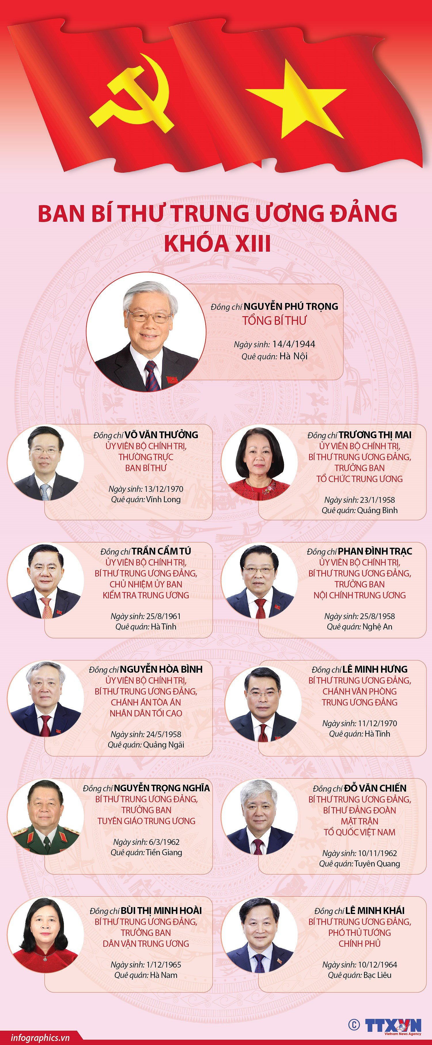 [Infographics] Danh sach Ban Bi thu Trung uong Dang khoa XIII hinh anh 1