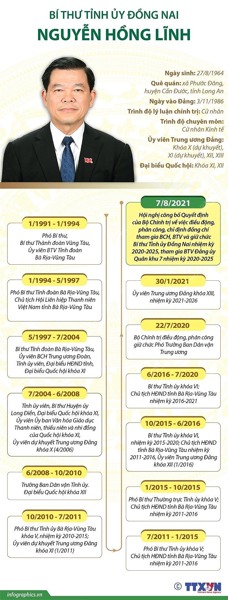 [Infographics] Bi thu Tinh uy Dong Nai Nguyen Hong Linh hinh anh 1