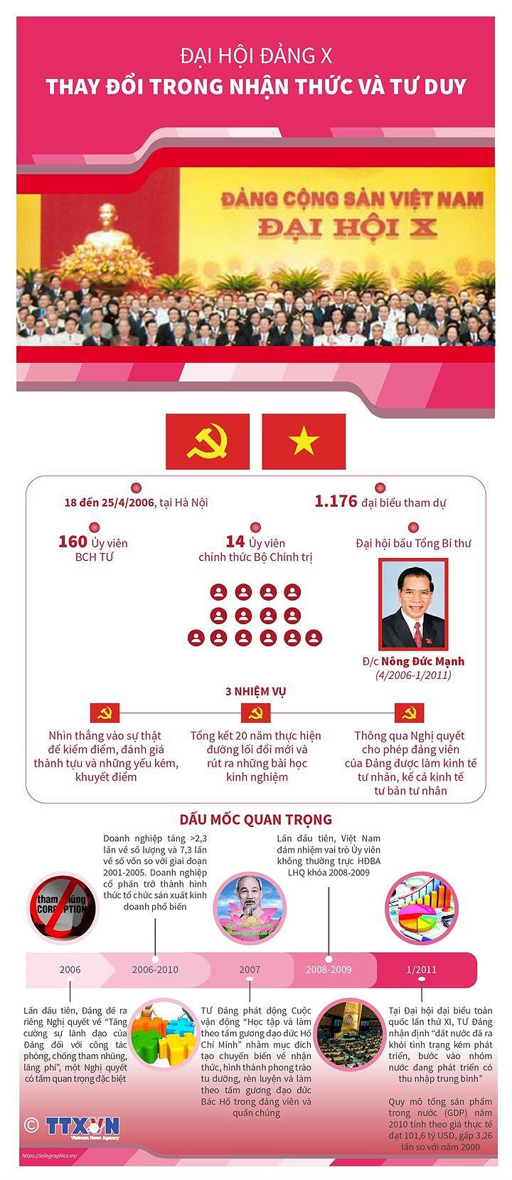 [Infographics] Dai hoi Dang X: Thay doi trong nhan thuc va tu duy hinh anh 1