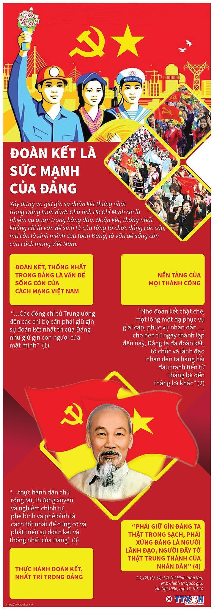 [Infographics] Chu tich Ho Chi Minh: Doan ket la suc manh cua Dang hinh anh 1