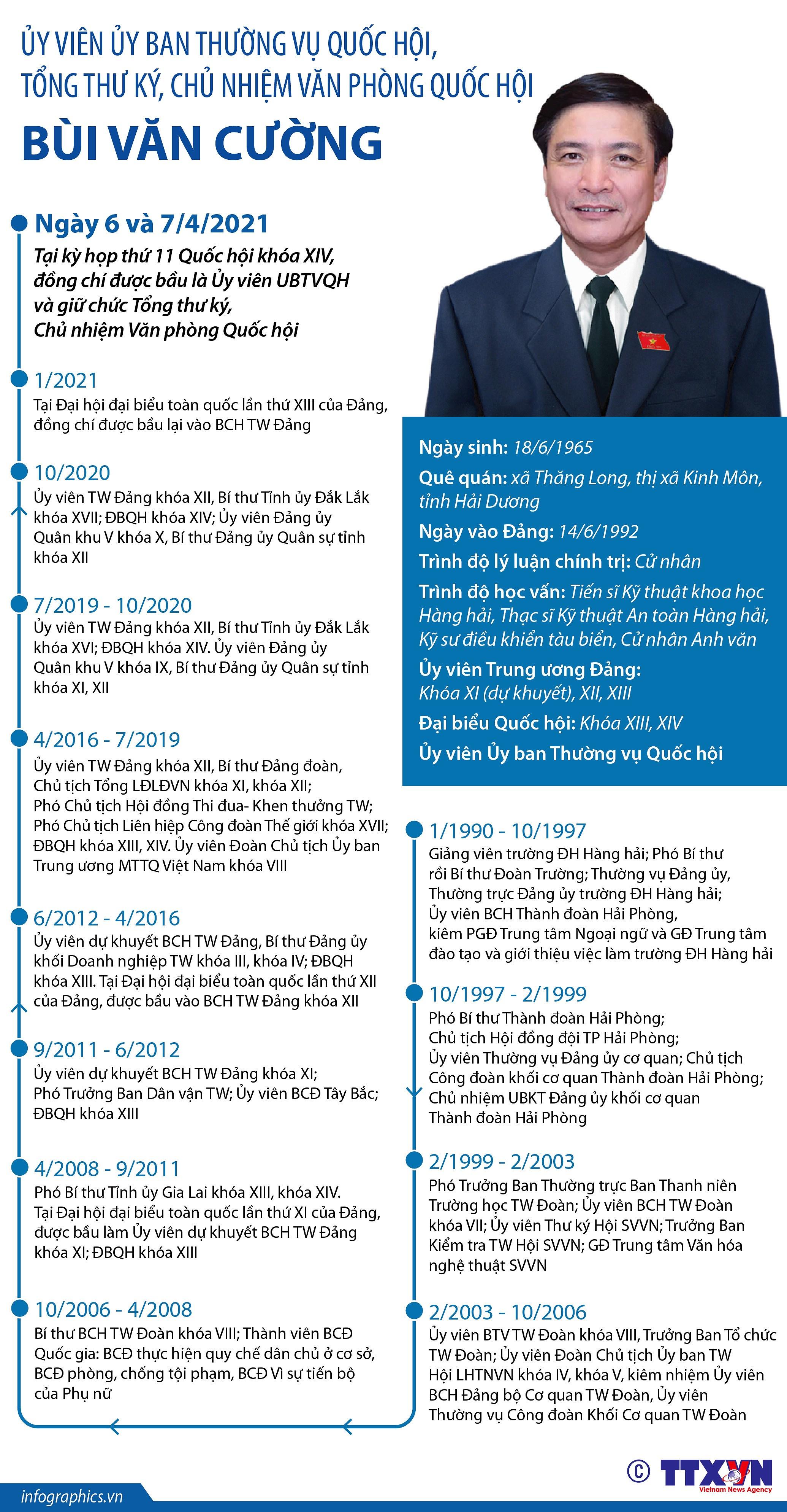 [Infographics] Uy vien UBTV Quoc hoi, Tong thu ky QH Bui Van Cuong hinh anh 1