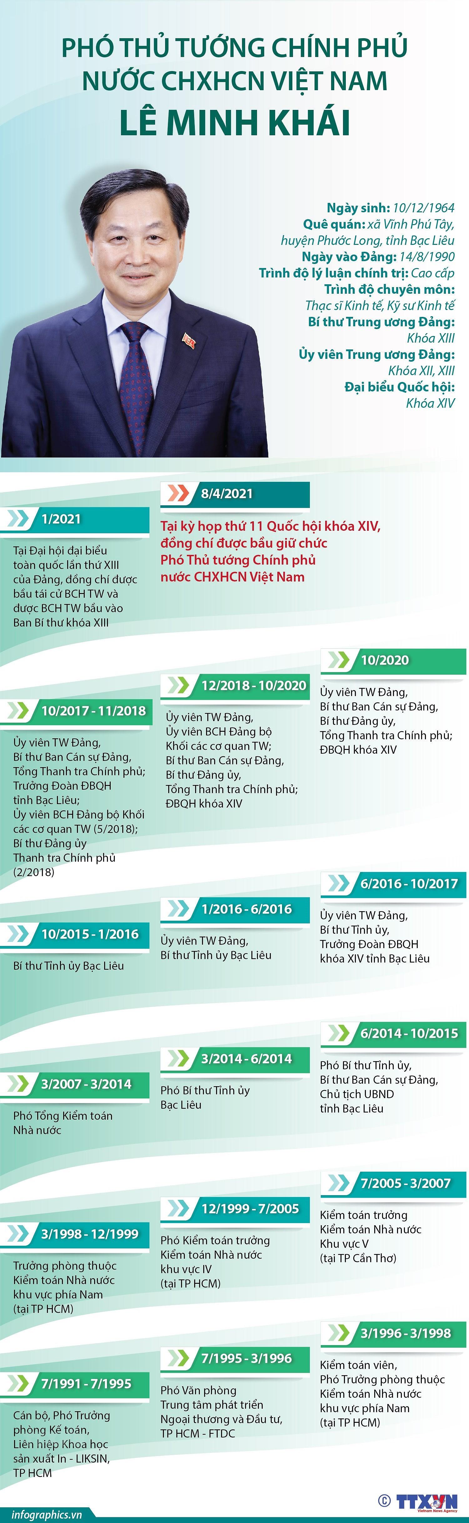 [Infographics] Tieu su tan Pho Thu tuong Chinh phu Le Minh Khai hinh anh 1