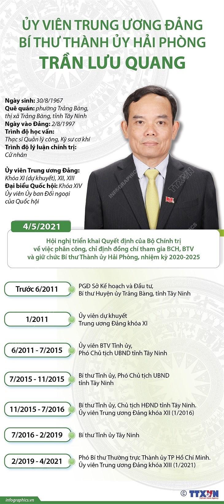 Uy vien Trung uong Dang, Bi thu Thanh uy Hai Phong Tran Luu Quang hinh anh 1