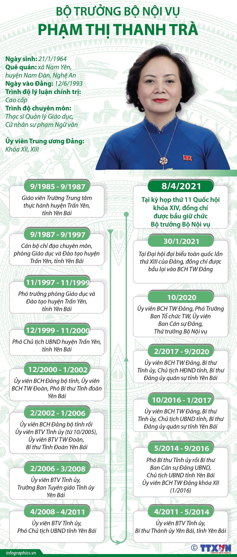 [Infographics] Bo truong Bo Noi Vu Pham Thi Thanh Tra hinh anh 1