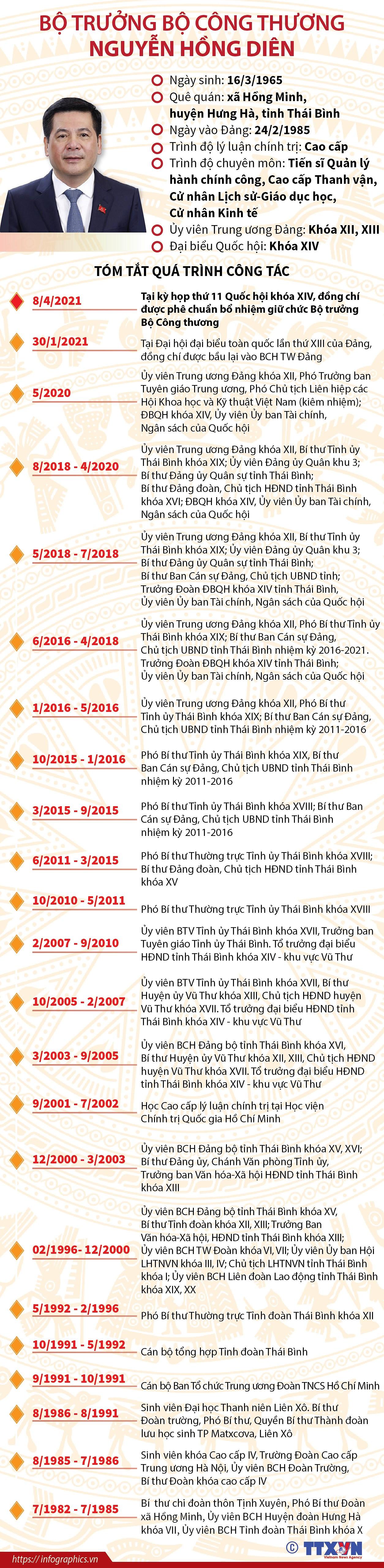 [Infographics] Tieu su Bo truong Bo Cong Thuong Nguyen Hong Dien hinh anh 1