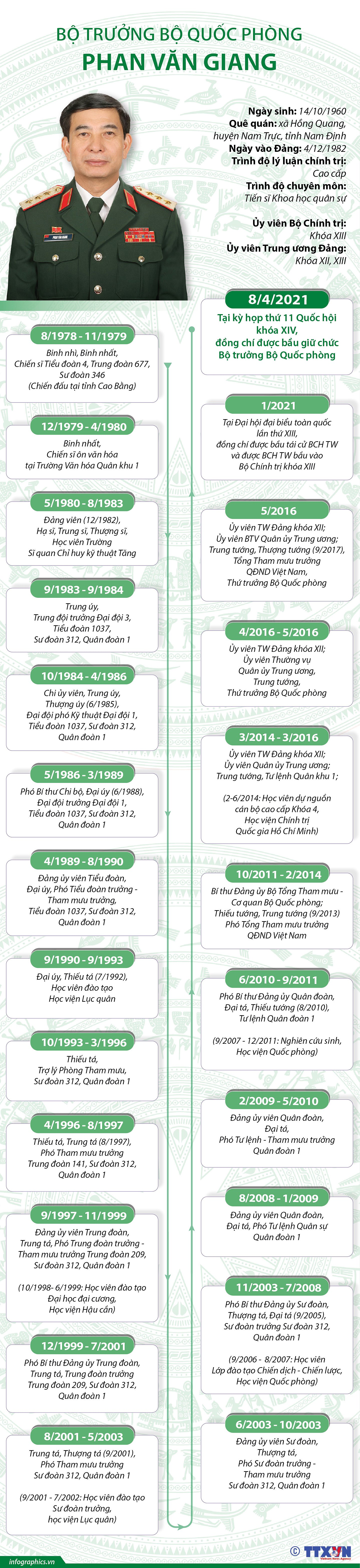 [Infographics] Tieu su Bo truong Bo Quoc phong Phan Van Giang hinh anh 1