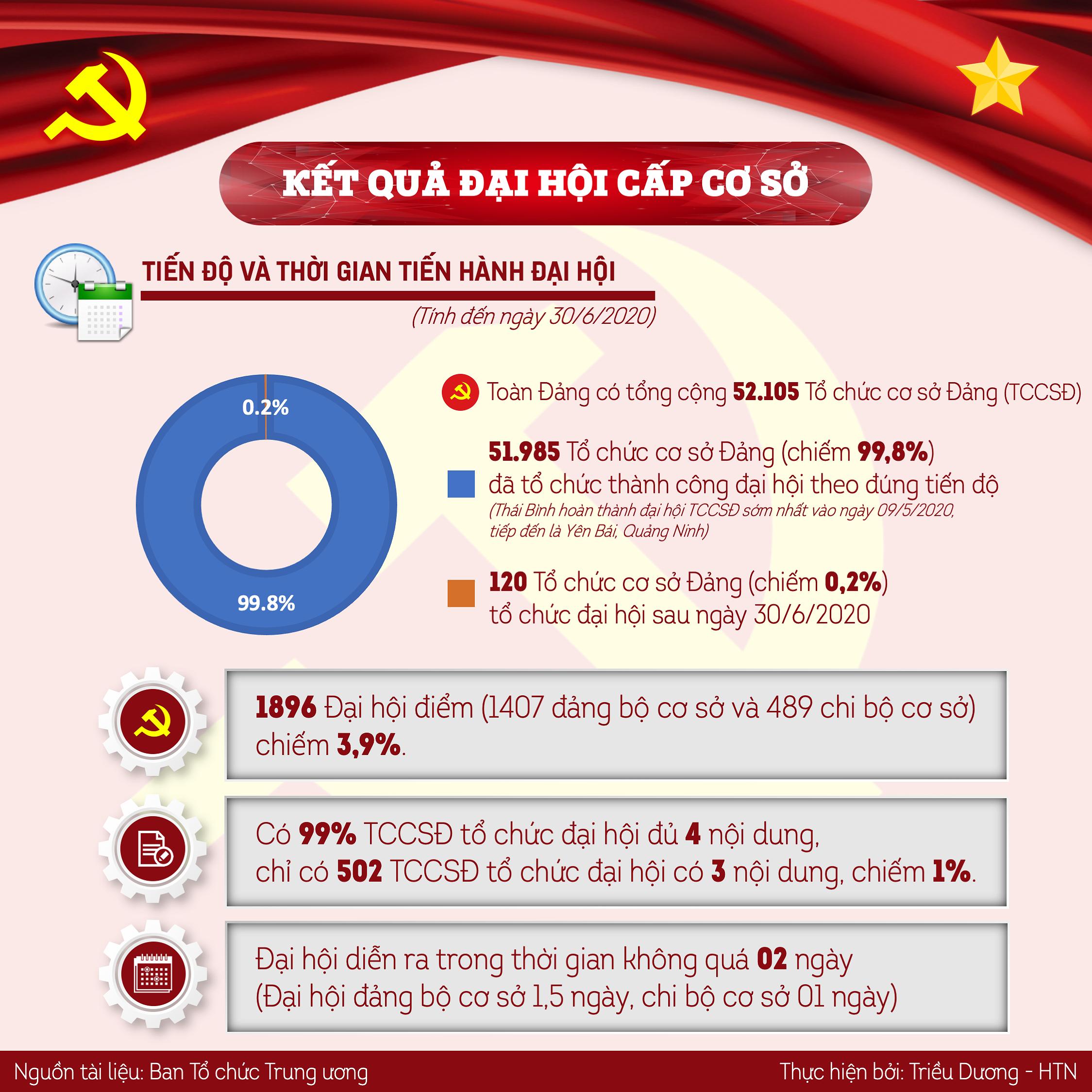 [Infographics] Mot so ket qua noi bat dai hoi to chuc co so dang hinh anh 1