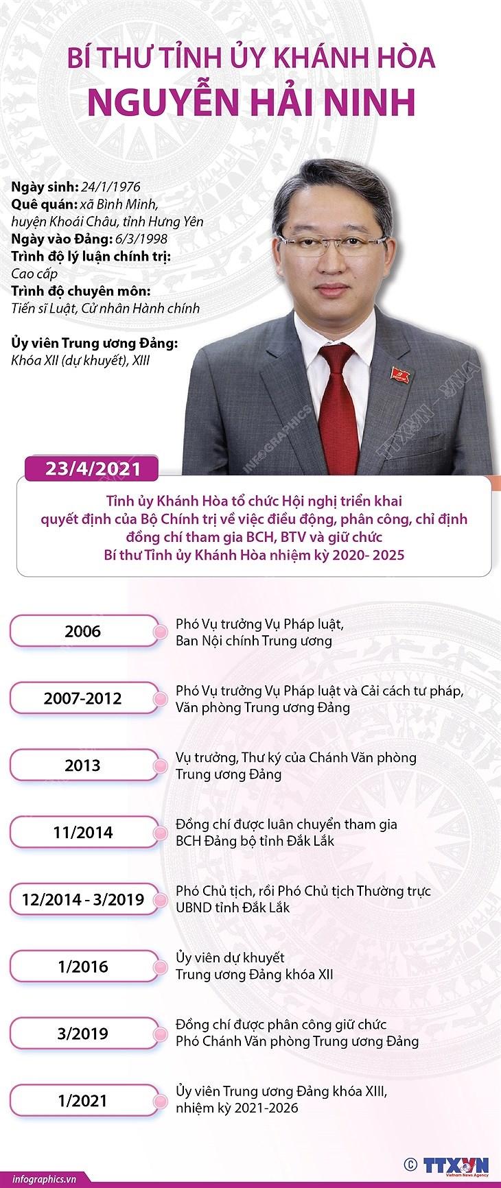 [Infographics] Chan dung Bi thu Tinh uy Khanh Hoa Nguyen Hai Ninh hinh anh 1