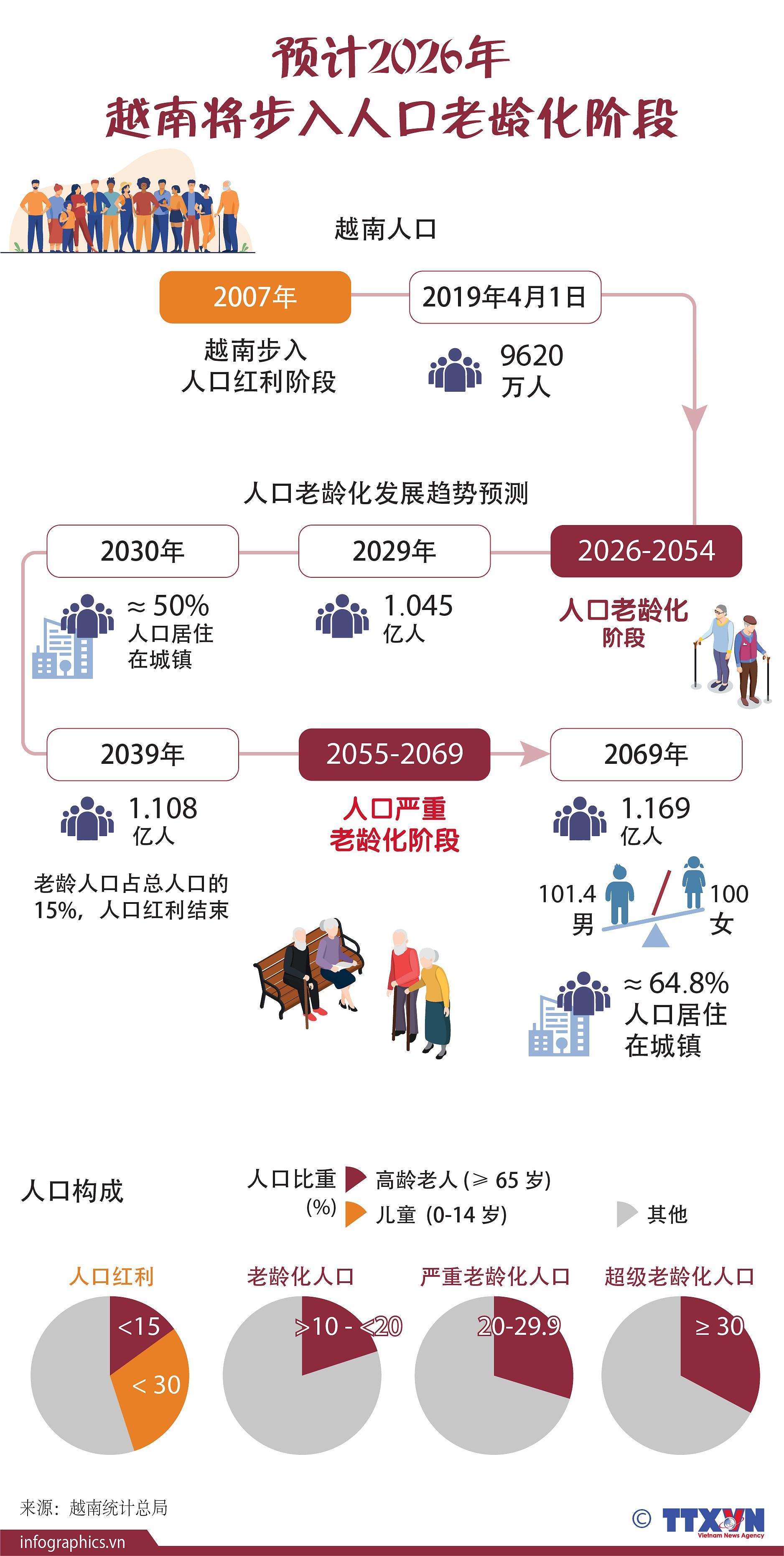 图表新闻:预计2026年越南将步入人口老龄化阶段 hinh anh 1