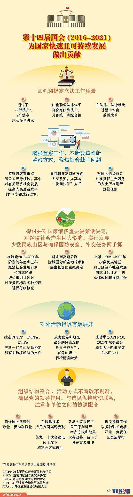 越南国会——最高国家权力机关和人民最高代表机构 hinh anh 4