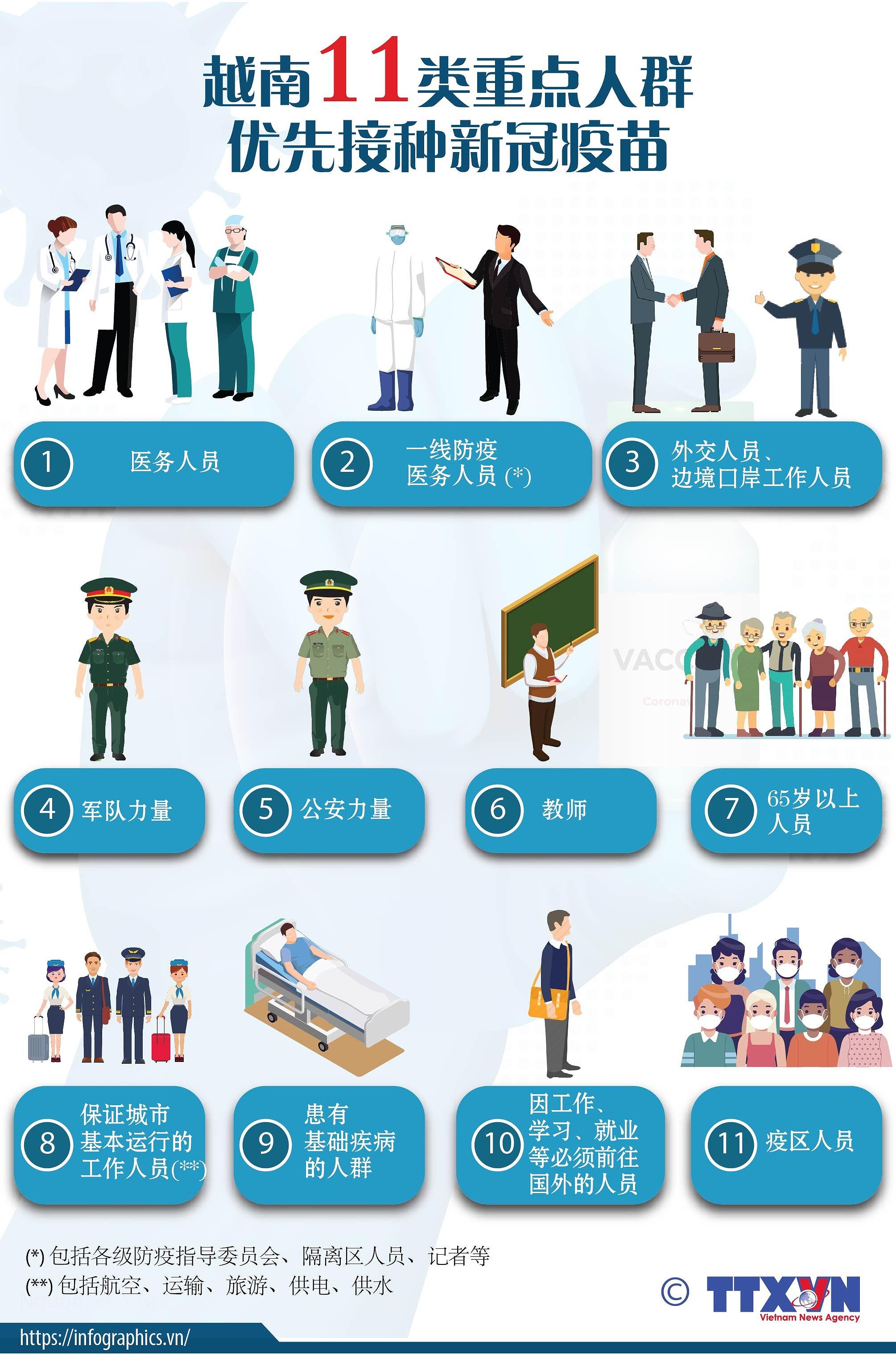 图表新闻:越南11类重点人群优先接种新冠疫苗 hinh anh 1