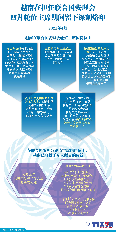 图表新闻:越南在担任联合国安理会四月轮值主席期间留下深刻烙印 hinh anh 1