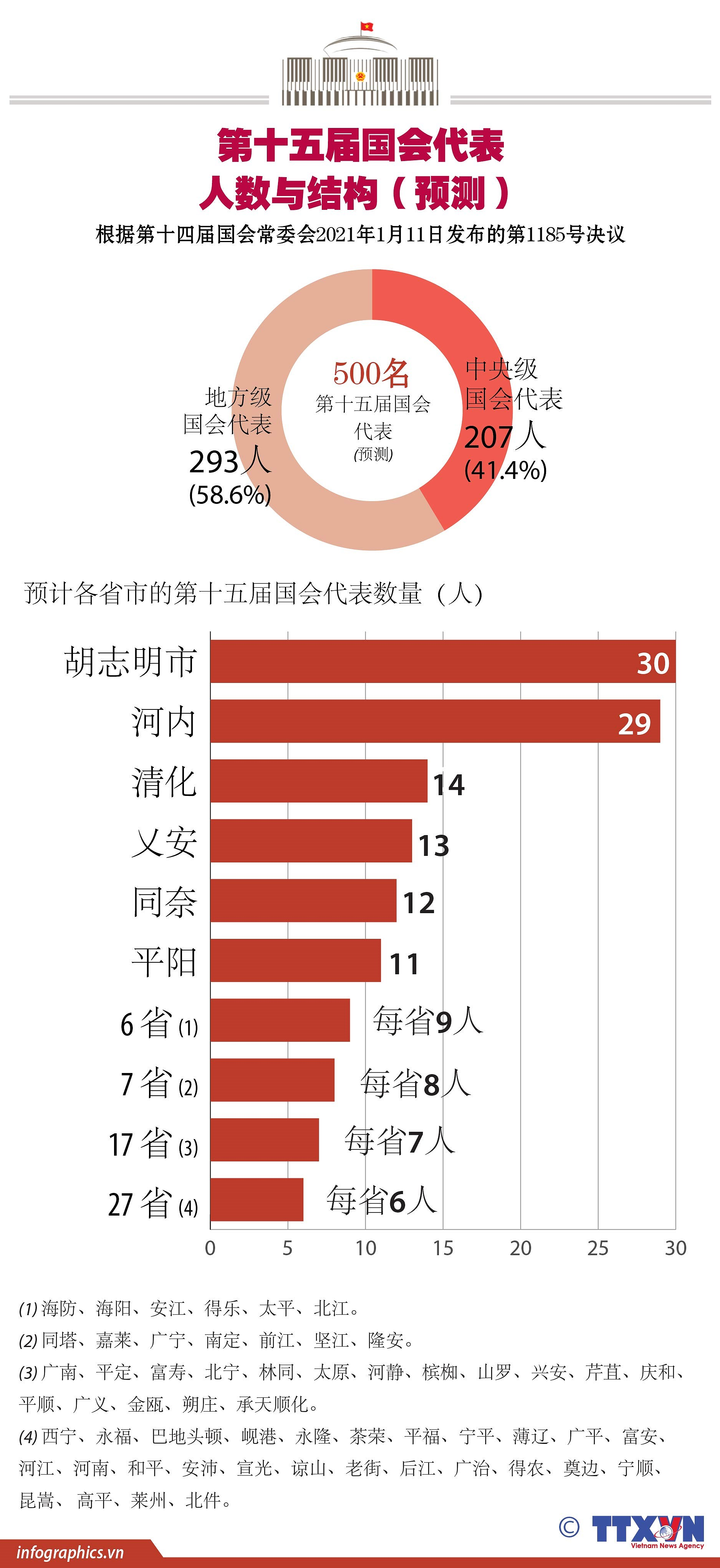图表新闻:第十五届国会代表人数和结构(预测) hinh anh 1