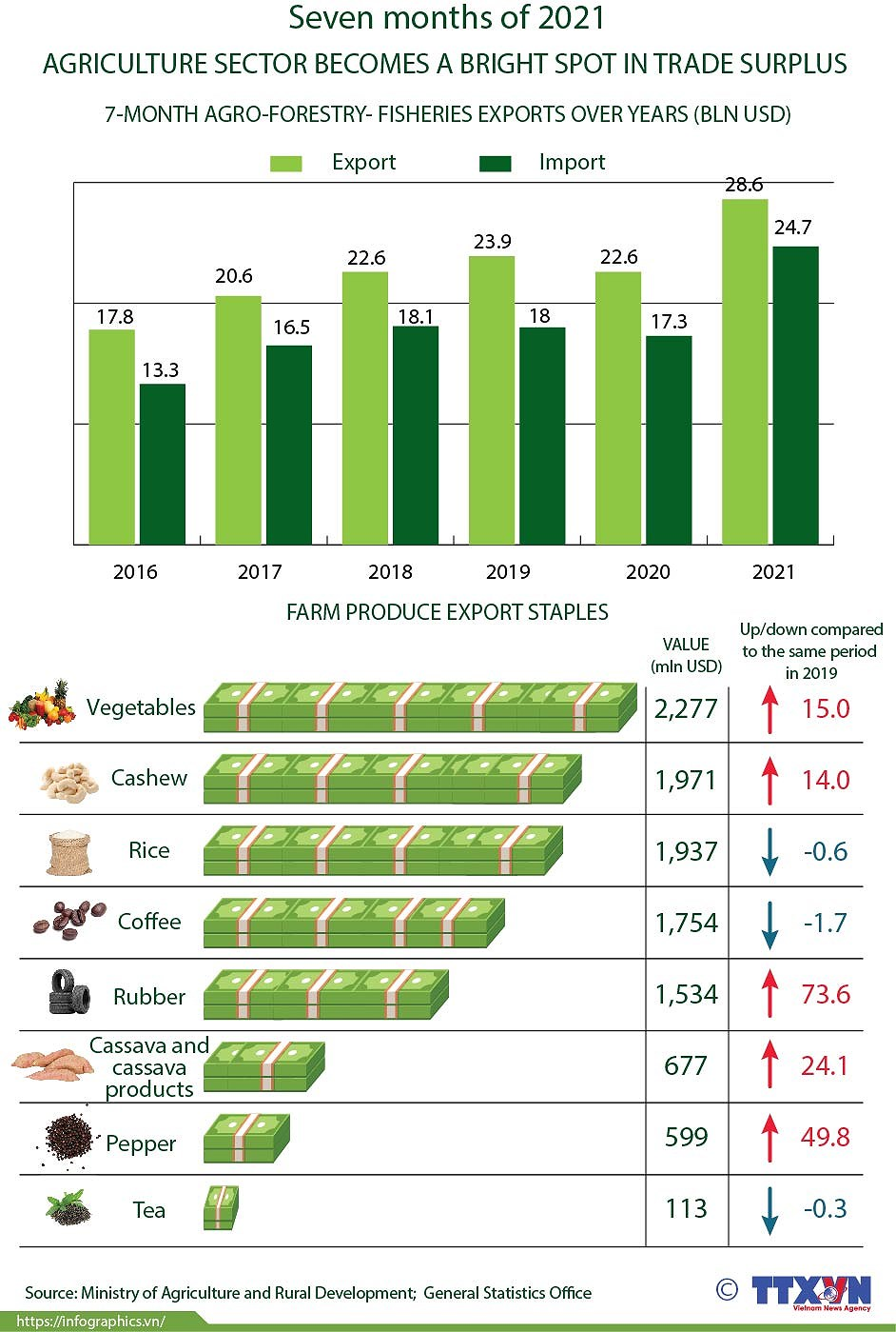 Agriculture sector becomes bright spot in trade surplus hinh anh 1