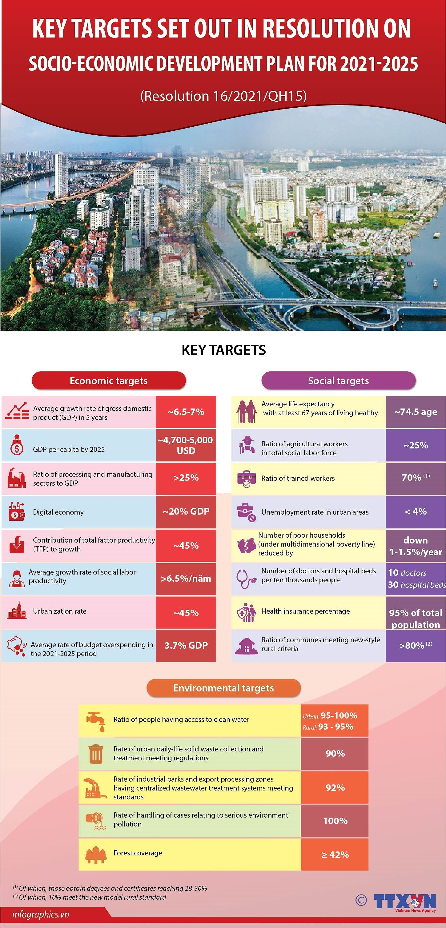 Key targets set out in resolution on socio-economic development plan for 2021-2025 hinh anh 1