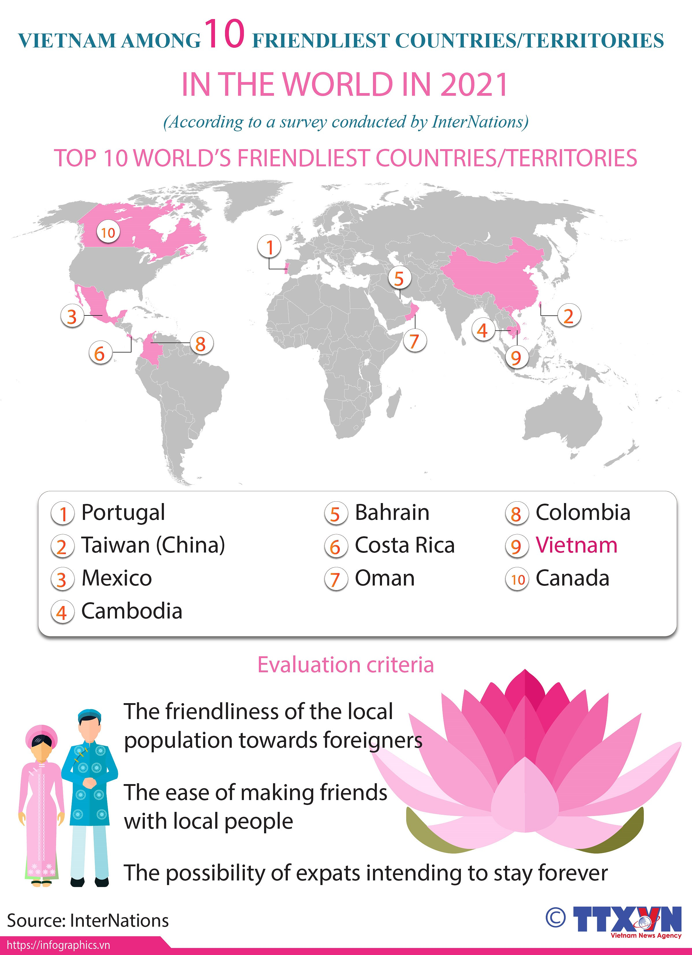 Vietnam among ten friendliest countries in the world in 2021 hinh anh 1