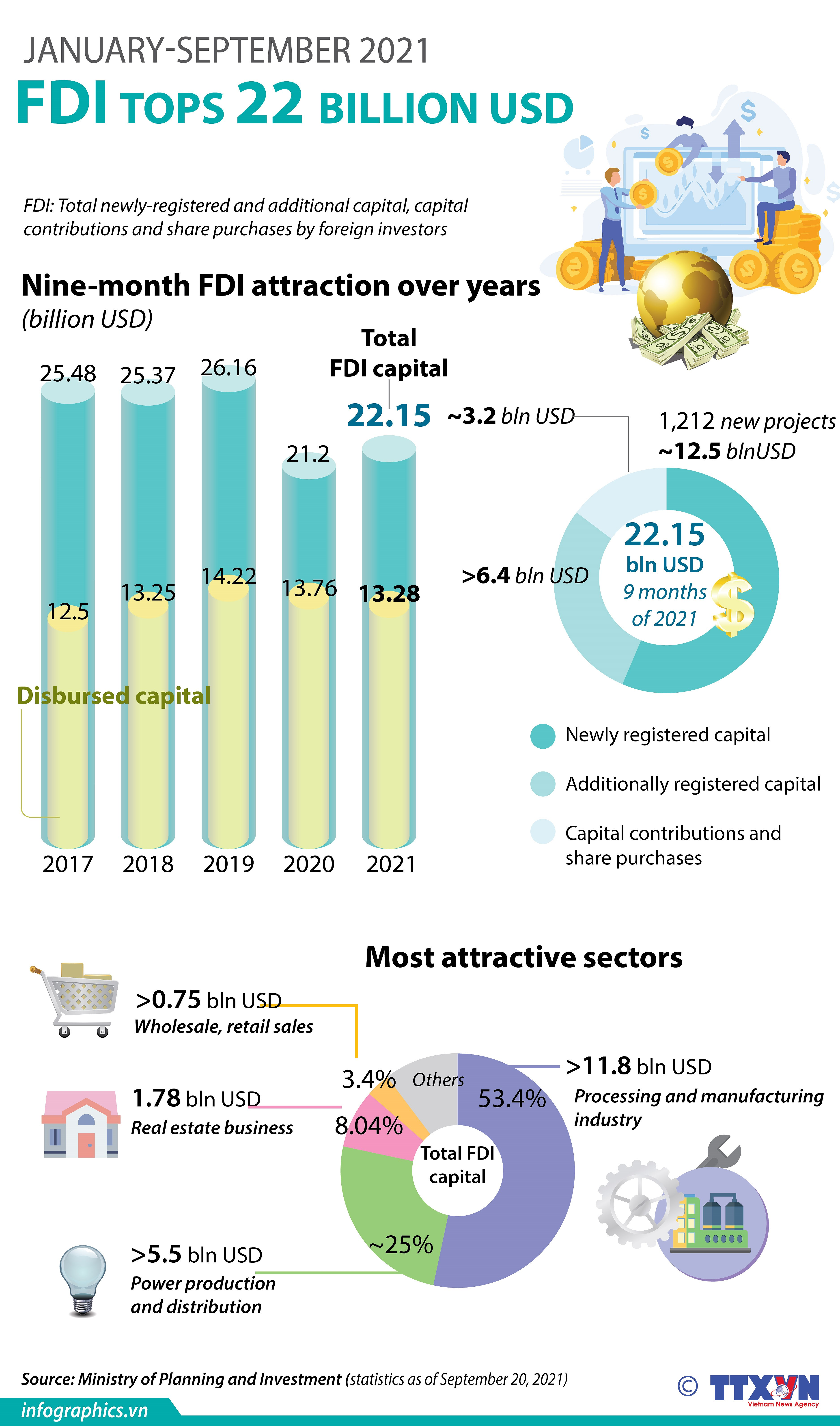 FDI tops 22 billion USD in first nine months hinh anh 1