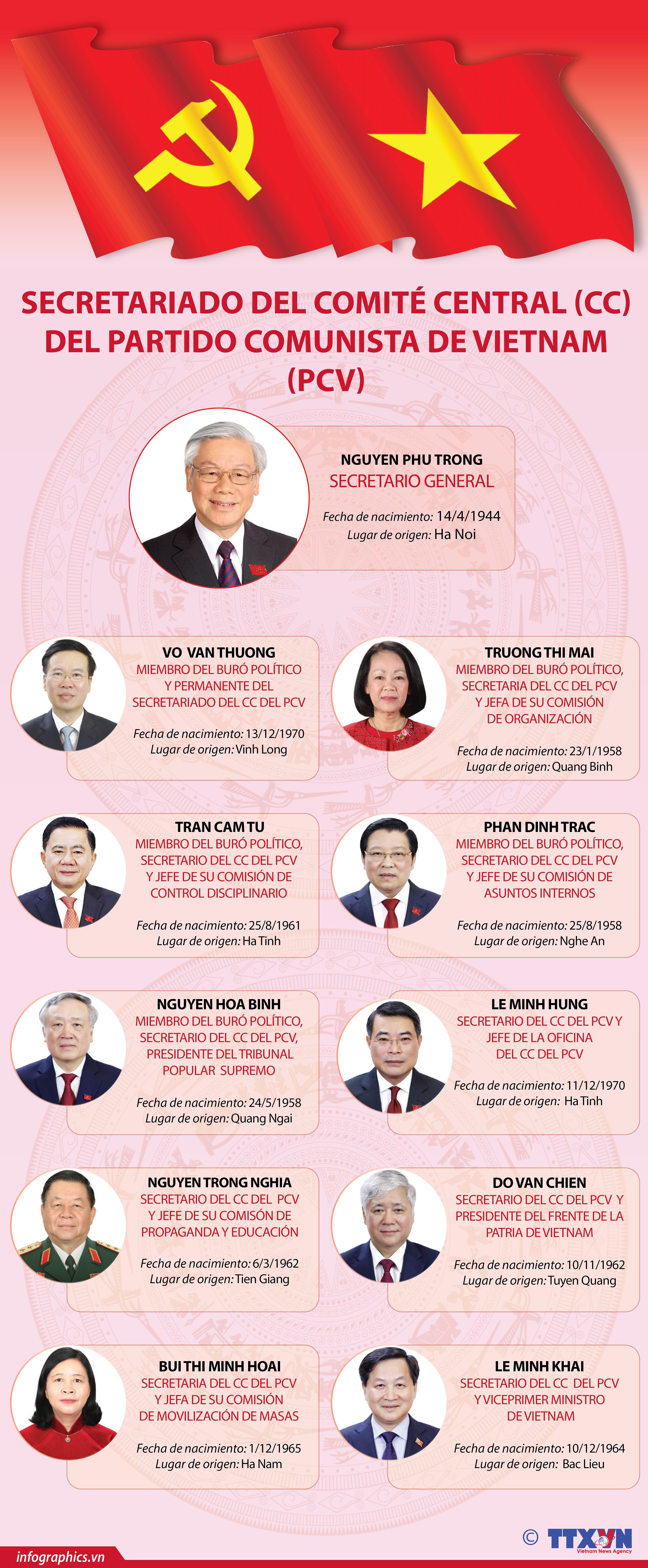 Miembros del Secretariado del Partido Comunista de Vietnam hinh anh 1