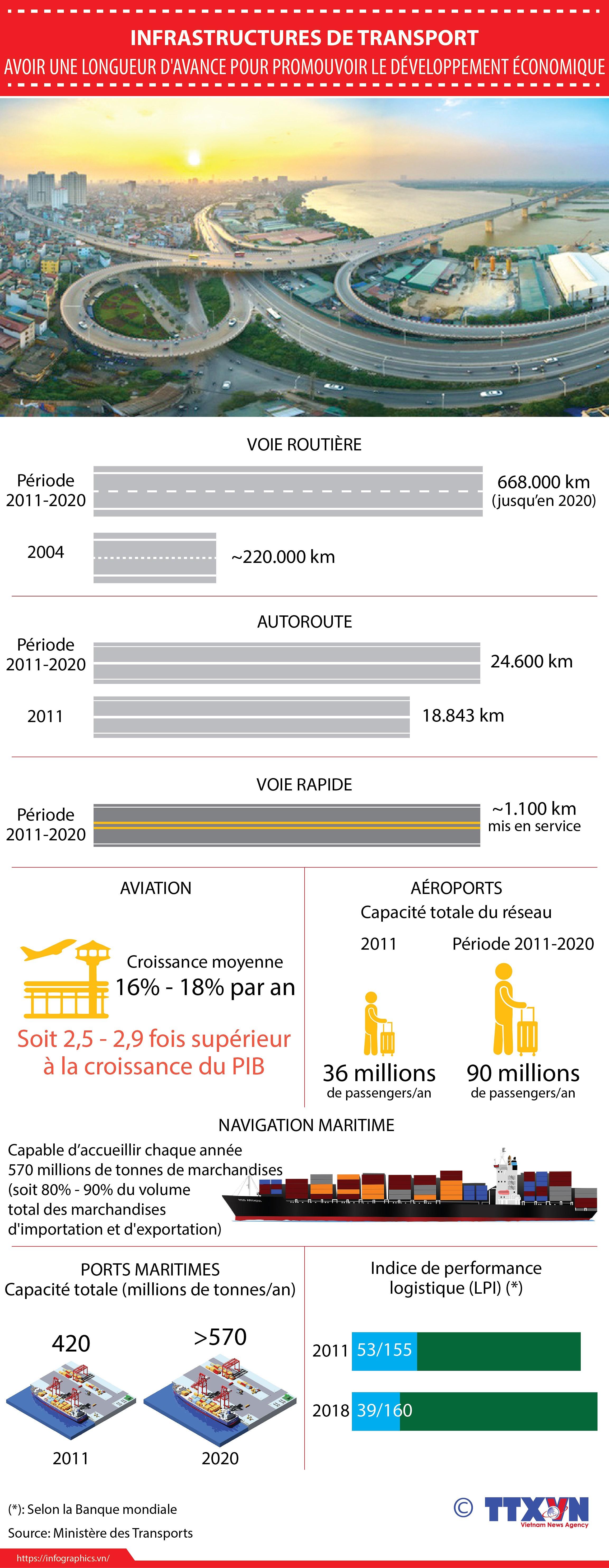 Transport: Avoir une longueur d'avance pour favoriser le developpement economique hinh anh 1