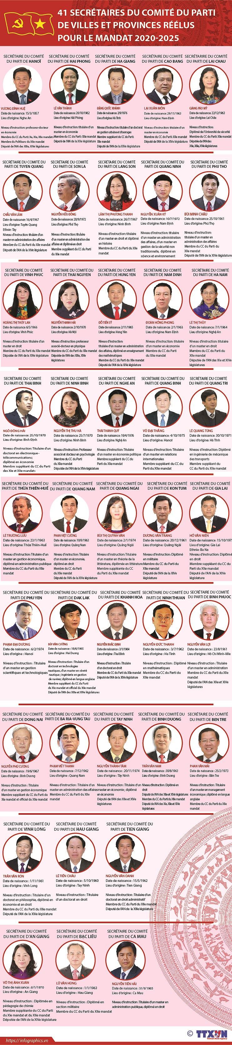 41 secretaires du Comite du Parti de villes et provinces reelus pour le mandat 2020-2025 hinh anh 1