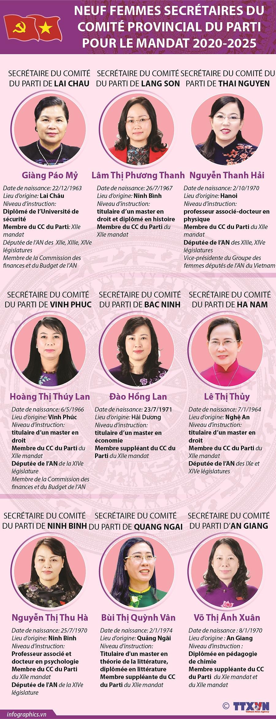 Neuf femmes secretaires du Comite provincial du Parti pour le mandat 2020-2025 hinh anh 1