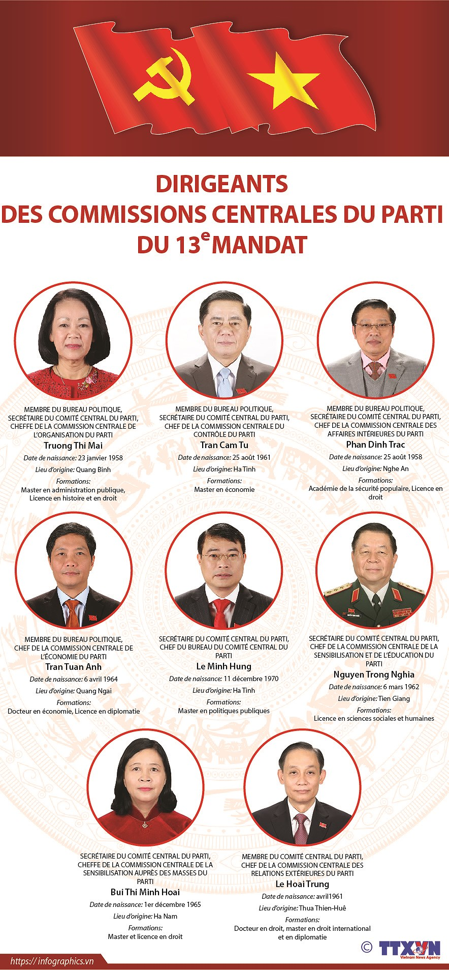 Les dirigeants des Commissions centrales du Parti du 13e mandat hinh anh 1